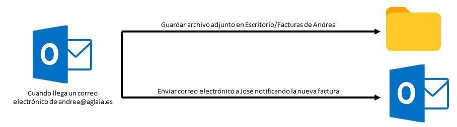 Ejemplo de Power Automate