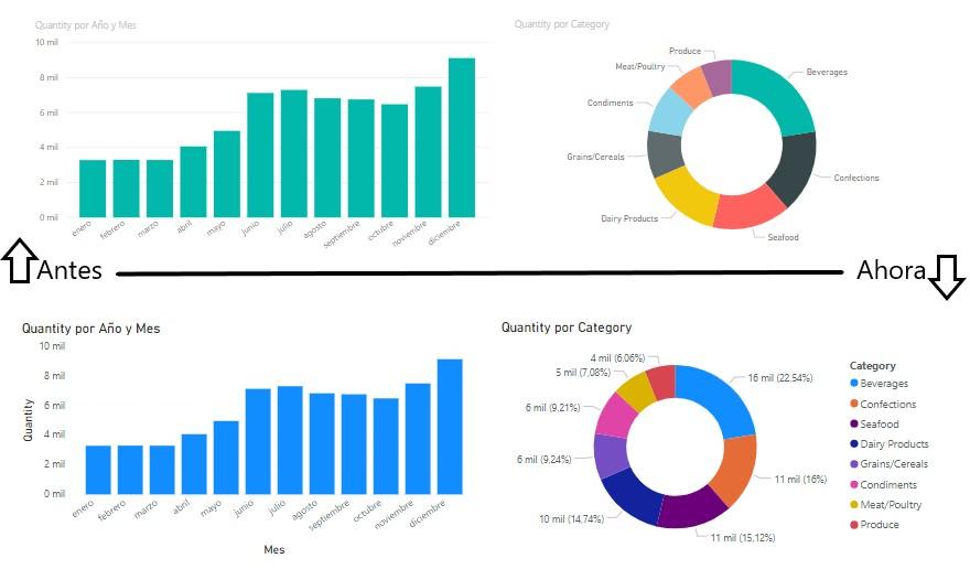 Colores en los gráficos de Power BI