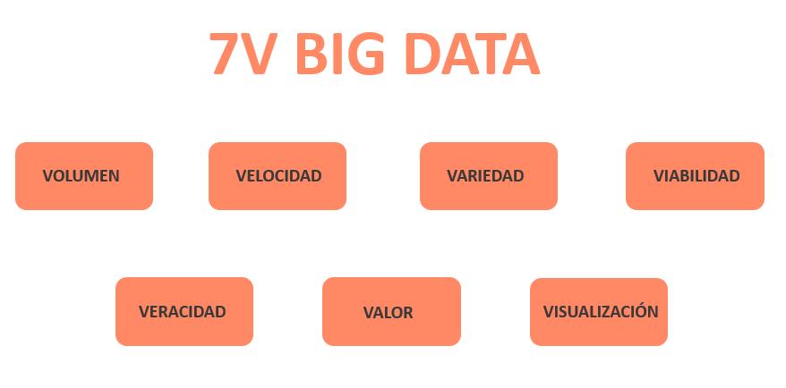 7V BIG DATA