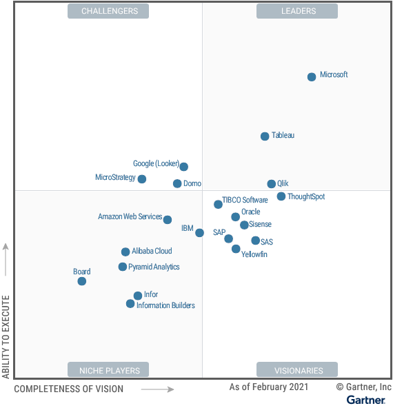 business intelligence gartner magic quadrant